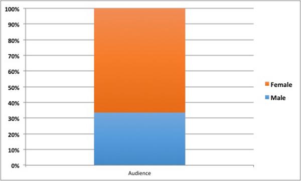 mar15-graph_audience