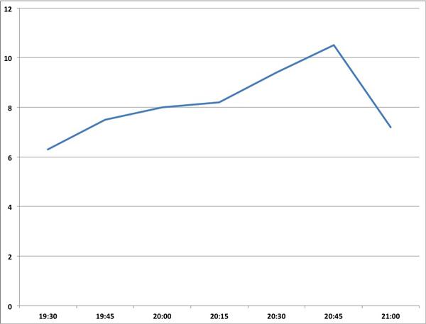 mar15-graph_bachelor