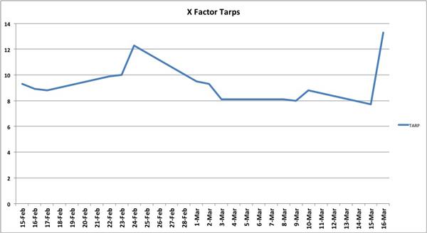 mar15-graph_xfactor